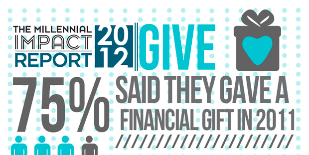 Millennials prefer to give to non-profits online and many want to hear from non-profits through email marketing