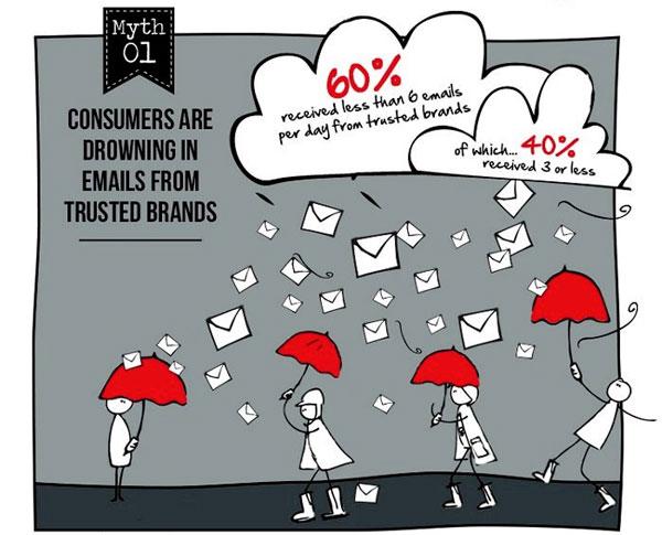 Email Marketing Myth #1