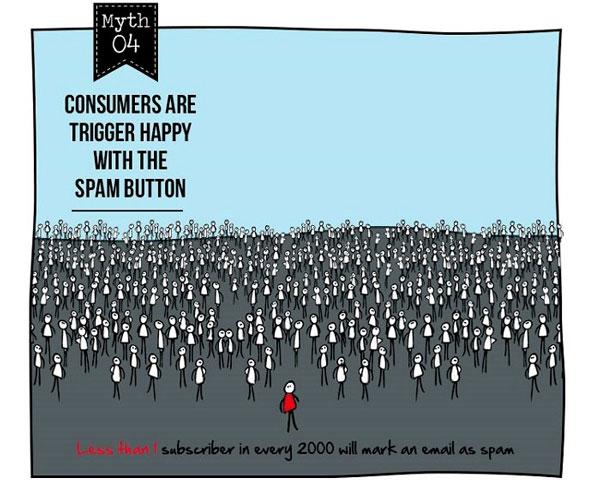 Email Marketing Myth #4