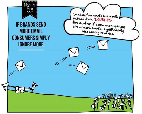 Email Marketing Myth #5