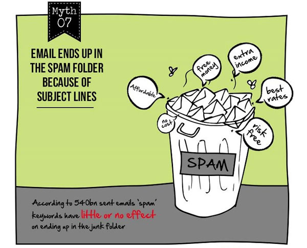 Email Marketing Myth #7