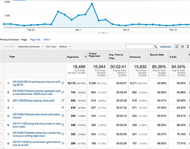 Improve Conversions by Tracking Page Views via Google Analytics