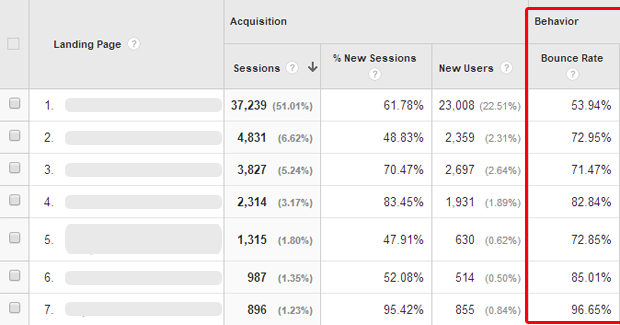 Bounce Rate Analytics Screenshot