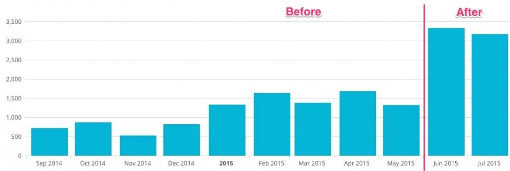 Valuewalk increased conversions 216% using OptinMonster