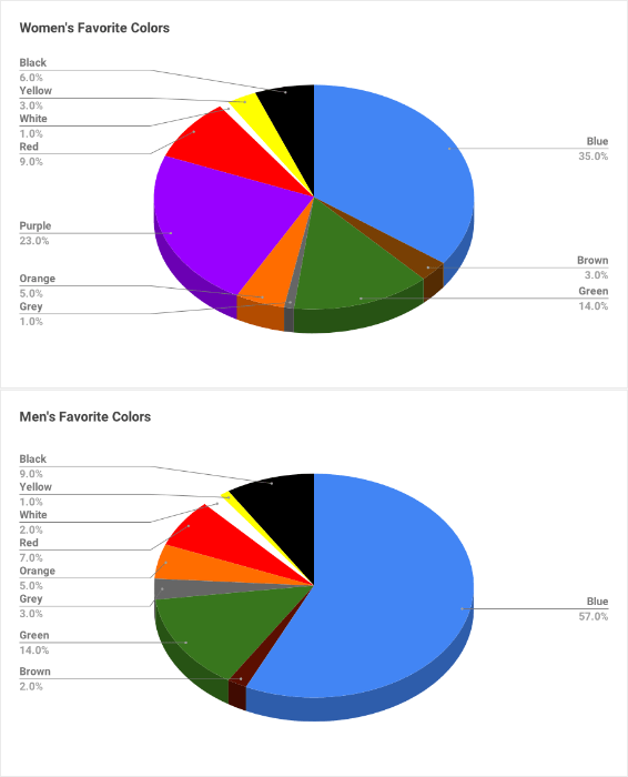 favorite colors by gender