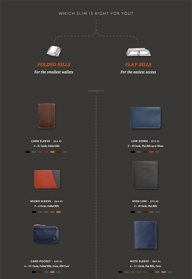 Bellroy Product Options