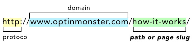 The structure of a URL