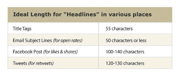 Ideal Length For Headlines In Various Places