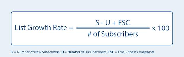 email-list-growth-formula