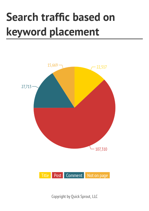 Search_traffic_based_on_keyword_placement