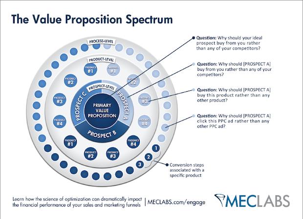 the-value-proposition-spectrum