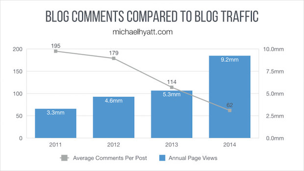 blog-comments-to-traffic