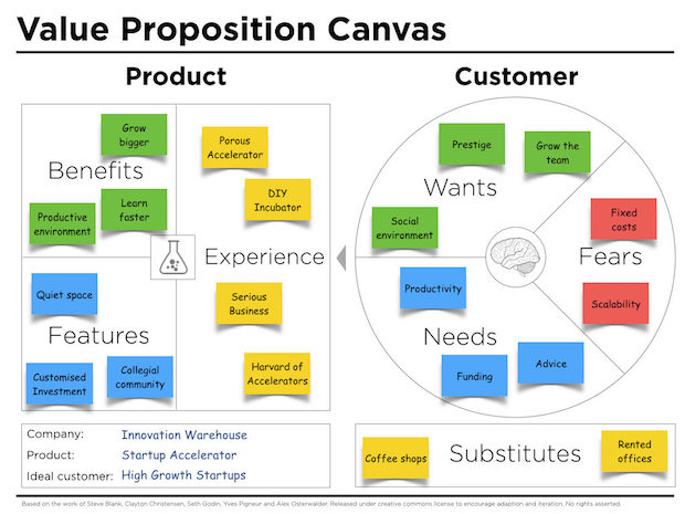 value-proposition-canvas-example
