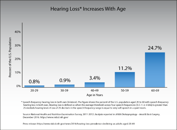 Email accessibility - hearing loss chart