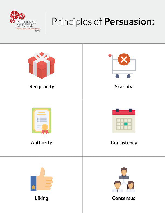cialdini principles of persuasion