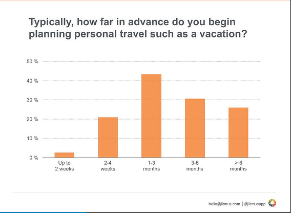 litmus travel email marketing planning
