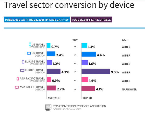 travel marketing conversions by device