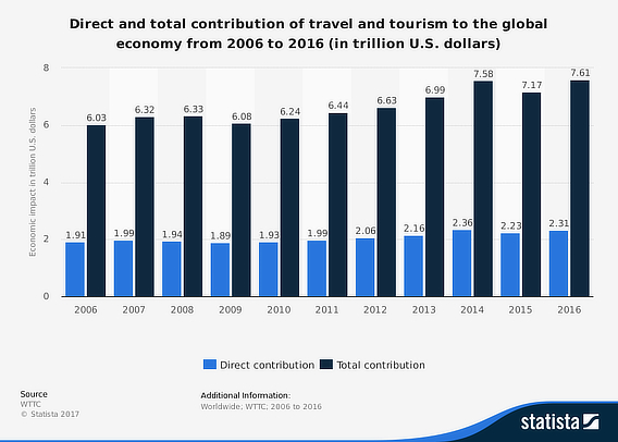 travel marketing statista
