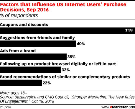 how pop up coupons can influence shoppers and increase sales