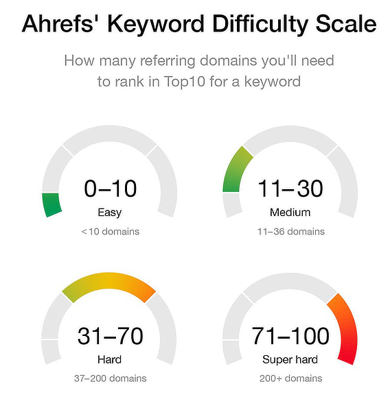 ahrefs-keyword-difficulty
