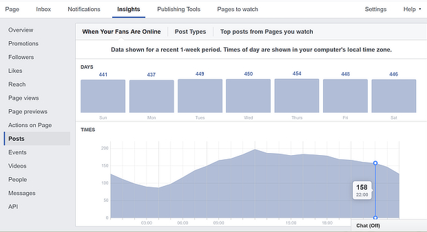 facebook traffic stats when fans online