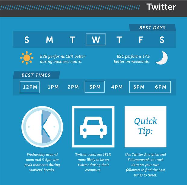 hubspot social timing twitter