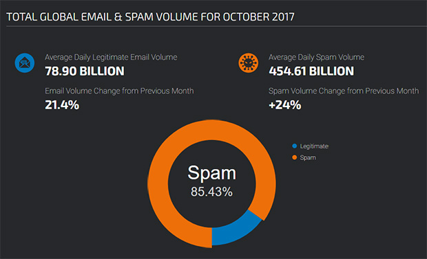 global email spam volume - email deliverability statistics
