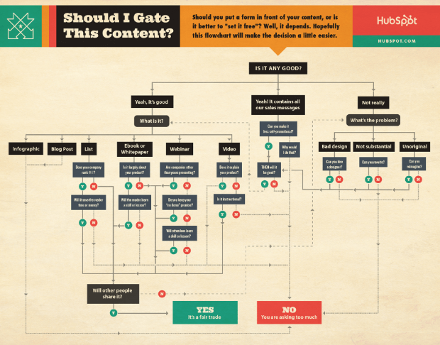 gated content decision tree
