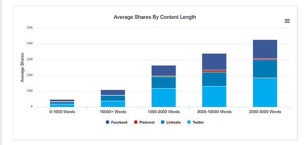 buzzsumo shares by length