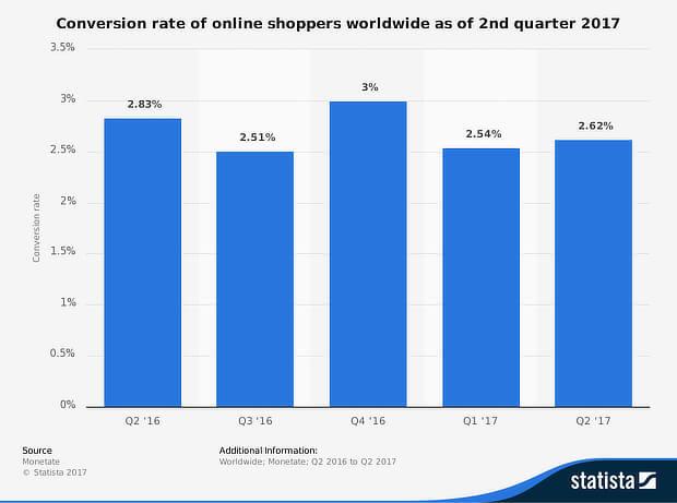 retargeting conversion rate statistics