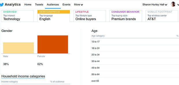 content marketing strategy example - twitter analytics