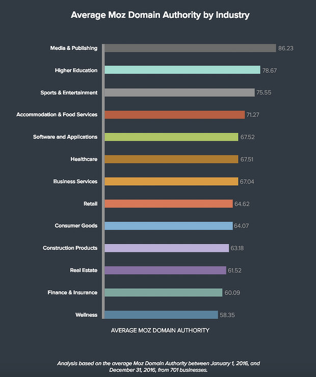 Average-domain-authority-by-industry-