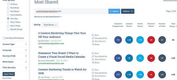 buzzsumo cmi most shared