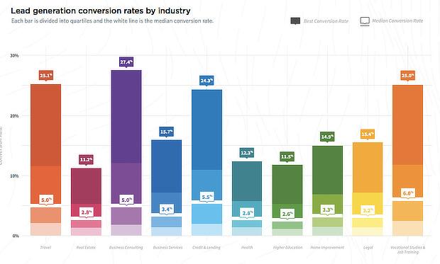 lead gen by industry 2017
