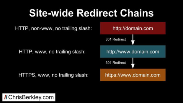 check site seo for sitewide redirect chains