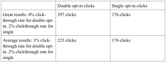 double opt in vs single opt in click report from getresponse