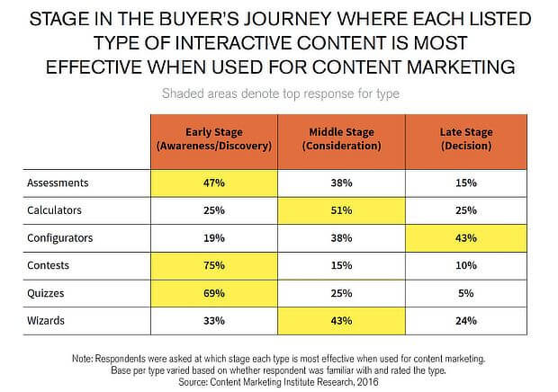 interactive content as a growth hack