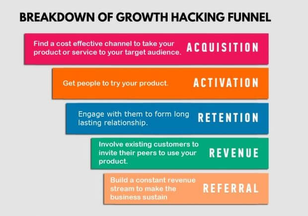 metrics-for-growth-hacking-strategies