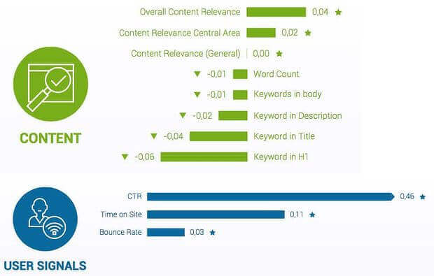 look at dwell time in your seo audit
