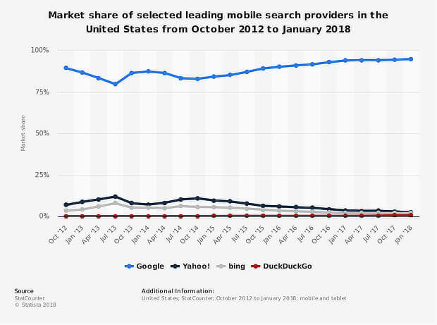 mobile optimization - googles share of search
