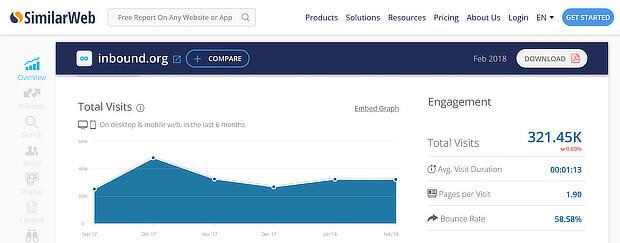 b2b content marketing examples - traffic to inbound.com