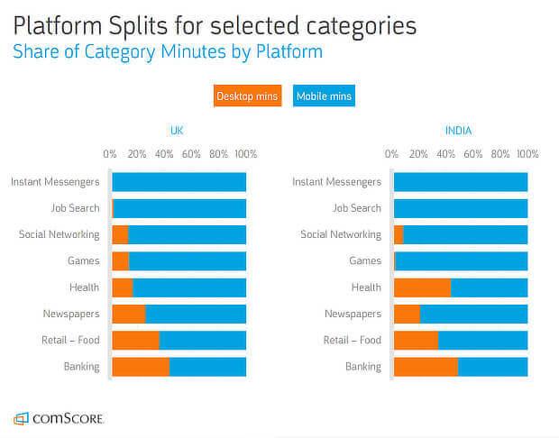mobile share of social time