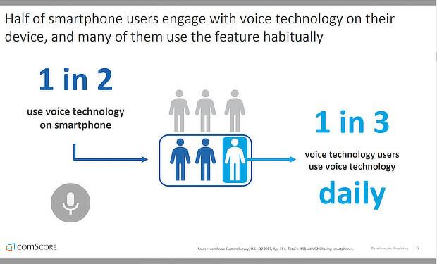 comscore voice search and mobile seo