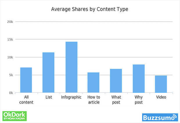 buzzsumo research on the most shared content formats
