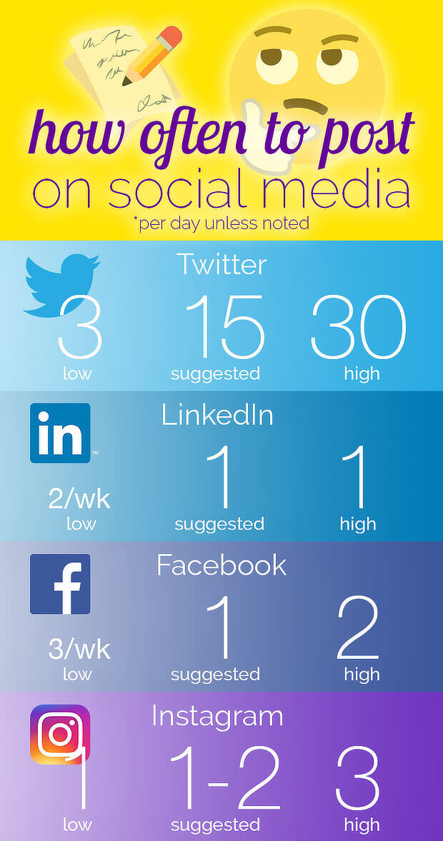 6 how-often-post-social-media-infographic