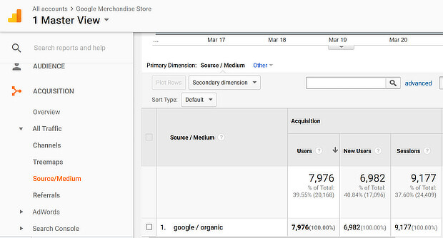 google analytics keyword optimzation