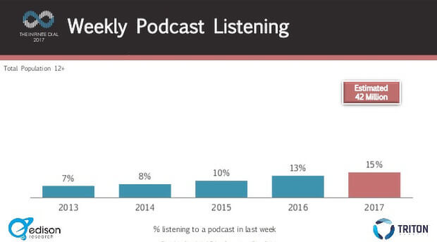 content marketing stats - podcasts are effective types of content marketing