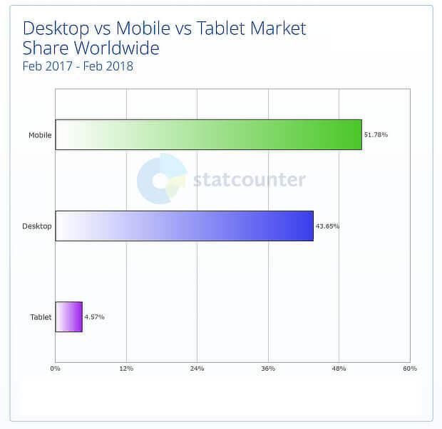 mobile seo 2018 - statcounter chart
