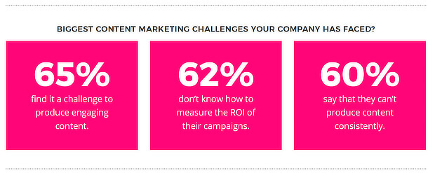 62% of marketers have no clue about how to measure content marketing ROI