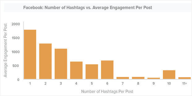 hashtags facebook content marketing
